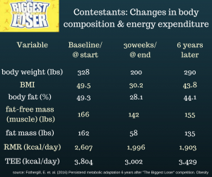 contestants_-changes-in-body-composition-energy-expenditure1